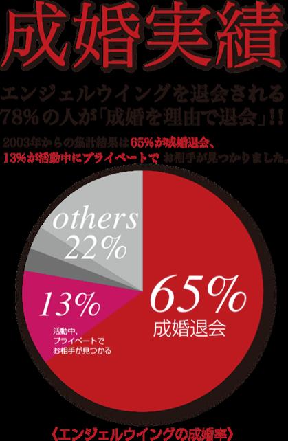 エンジェルウイングの成婚実績 エンジェルウイングを退会される78%の人が「成婚を理由で退会」