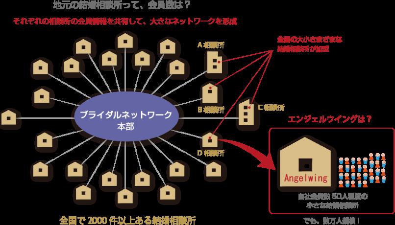 1)結婚相談所のネットワークの仕組み